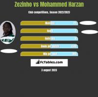 Zezinho vs Mohammed Harzan h2h player stats