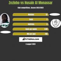 Zezinho vs Husain Al Monassar h2h player stats