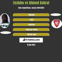 Zezinho vs Ahmed Ashraf h2h player stats