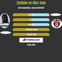 Zezinho vs Alex Ivan h2h player stats