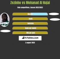 Zezinho vs Mohanad Al Najai h2h player stats