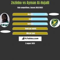 Zezinho vs Ayman Al-Hujaili h2h player stats