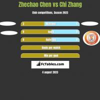 Zhechao Chen vs Chi Zhang h2h player stats