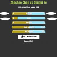 Zhechao Chen vs Chugui Ye h2h player stats