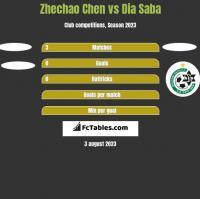 Zhechao Chen vs Dia Saba h2h player stats