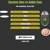 Zhechao Chen vs Haibin Zhou h2h player stats