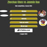 Zhechao Chen vs Junmin Hao h2h player stats