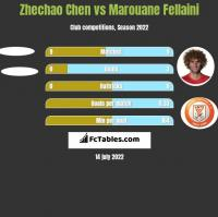 Zhechao Chen vs Marouane Fellaini h2h player stats