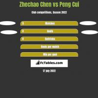 Zhechao Chen vs Peng Cui h2h player stats
