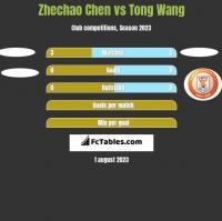 Zhechao Chen vs Tong Wang h2h player stats