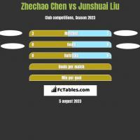 Zhechao Chen vs Junshuai Liu h2h player stats