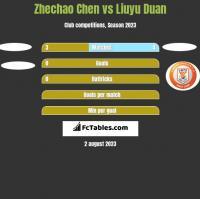 Zhechao Chen vs Liuyu Duan h2h player stats