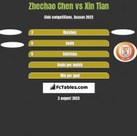 Zhechao Chen vs Xin Tian h2h player stats