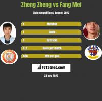 Zheng Zheng vs Fang Mei h2h player stats