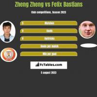 Zheng Zheng vs Felix Bastians h2h player stats