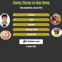 Zheng Zheng vs Hao Rong h2h player stats