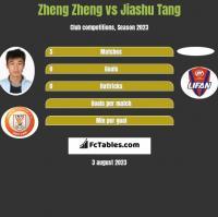 Zheng Zheng vs Jiashu Tang h2h player stats