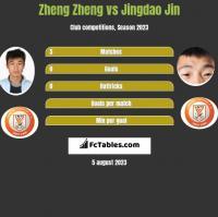Zheng Zheng vs Jingdao Jin h2h player stats