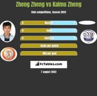 Zheng Zheng vs Kaimu Zheng h2h player stats