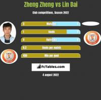 Zheng Zheng vs Lin Dai h2h player stats