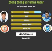 Zheng Zheng vs Tamas Kadar h2h player stats