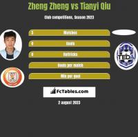 Zheng Zheng vs Tianyi Qiu h2h player stats