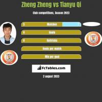 Zheng Zheng vs Tianyu Qi h2h player stats