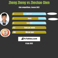 Zheng Zheng vs Zhechao Chen h2h player stats