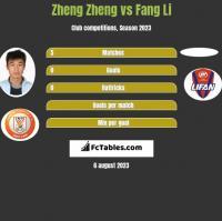 Zheng Zheng vs Fang Li h2h player stats