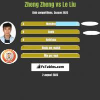Zheng Zheng vs Le Liu h2h player stats
