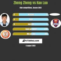 Zheng Zheng vs Hao Luo h2h player stats