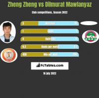Zheng Zheng vs Dilmurat Mawlanyaz h2h player stats
