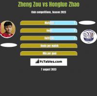 Zheng Zou vs Honglue Zhao h2h player stats