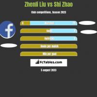 Zhenli Liu vs Shi Zhao h2h player stats