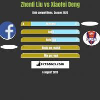 Zhenli Liu vs Xiaofei Deng h2h player stats