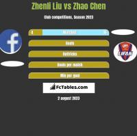 Zhenli Liu vs Zhao Chen h2h player stats