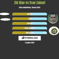 Zhi Xiao vs Eran Zahavi h2h player stats