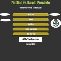 Zhi Xiao vs Harold Preciado h2h player stats