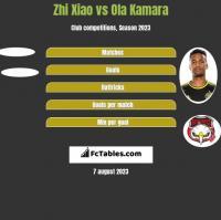 Zhi Xiao vs Ola Kamara h2h player stats