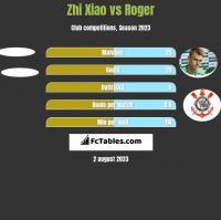 Zhi Xiao vs Roger h2h player stats