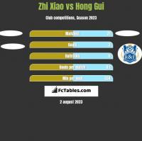 Zhi Xiao vs Hong Gui h2h player stats