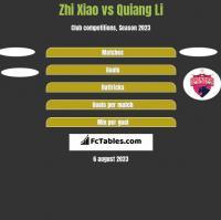 Zhi Xiao vs Quiang Li h2h player stats