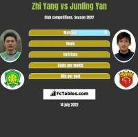 Zhi Yang vs Junling Yan h2h player stats