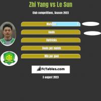 Zhi Yang vs Le Sun h2h player stats