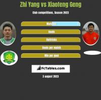 Zhi Yang vs Xiaofeng Geng h2h player stats