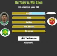 Zhi Yang vs Wei Chen h2h player stats