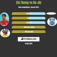 Zhi Zheng vs Bo Jin h2h player stats
