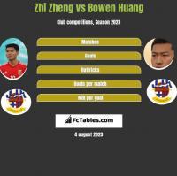 Zhi Zheng vs Bowen Huang h2h player stats