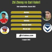 Zhi Zheng vs Carl Valeri h2h player stats