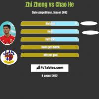 Zhi Zheng vs Chao He h2h player stats